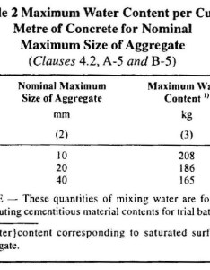 Step  selection of water content also concrete mix design illustrative example  grade    rh happho