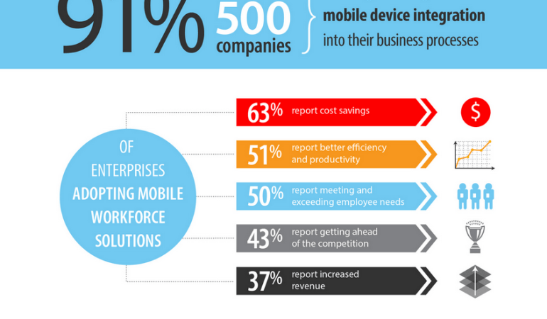 How Enterprise Mobility is Changing the Game