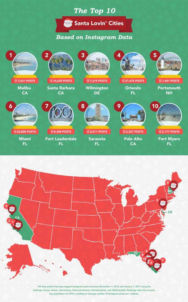 top ten christmas cities