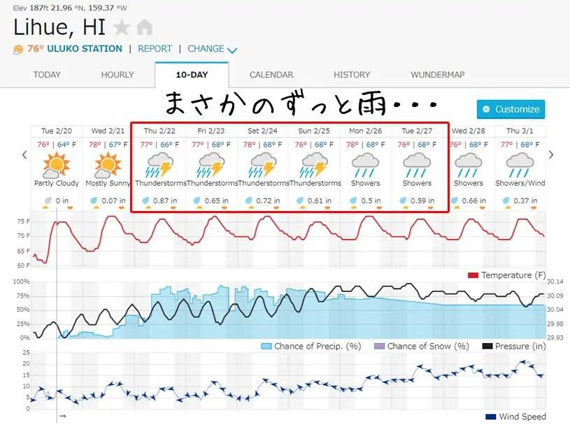 リフエの天気予報