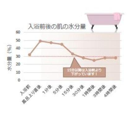 入浴後 保水量