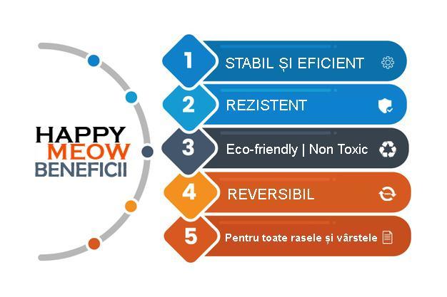 Carton placa de zgariat Happy Meow beneficii