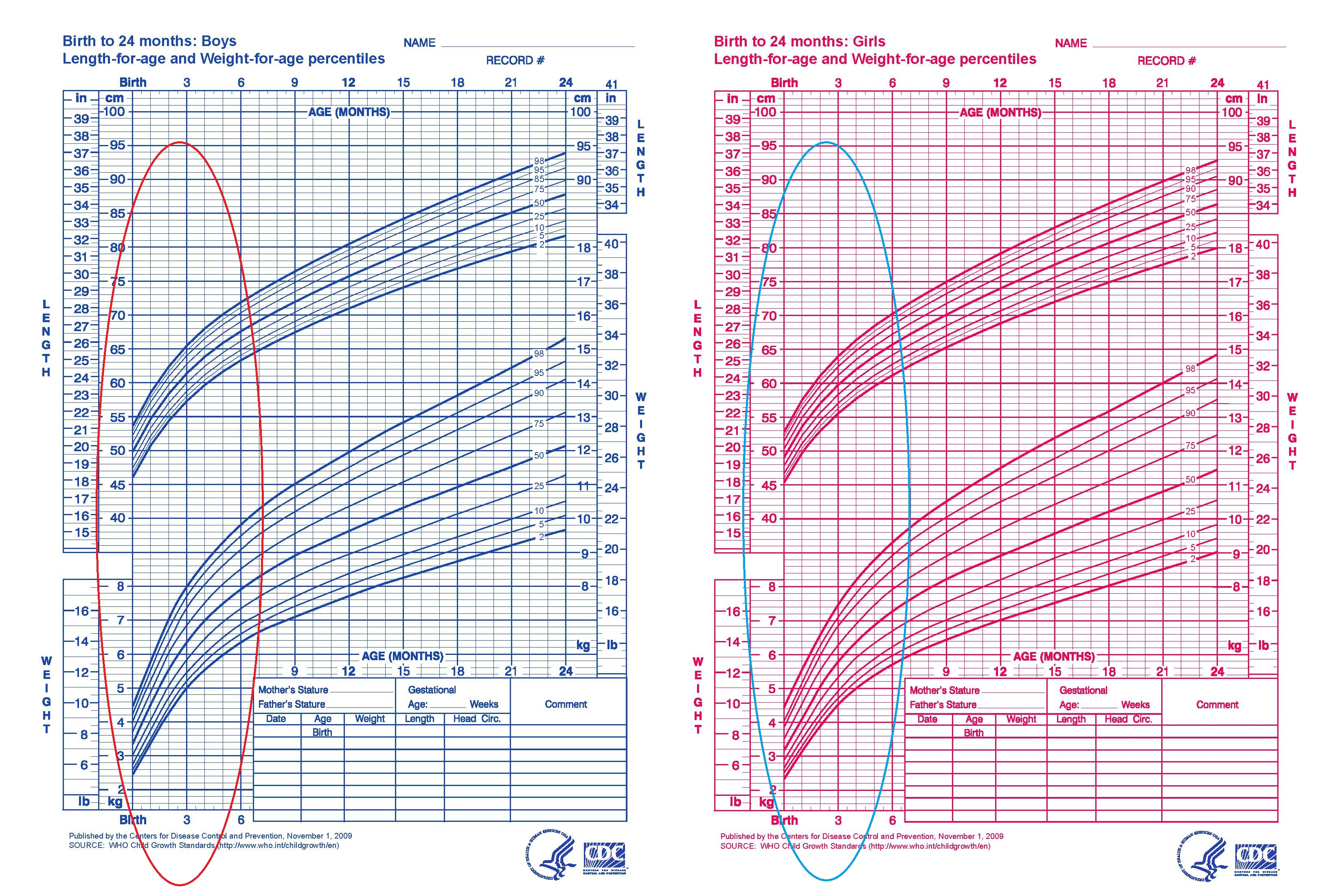cdc growth chart from birth to 24 months length for age and weight