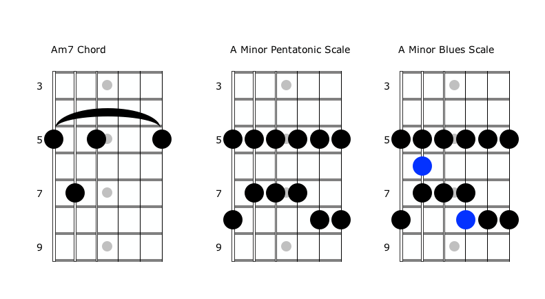 The Blues Scale: The Easiest Way To Add Variety To Your