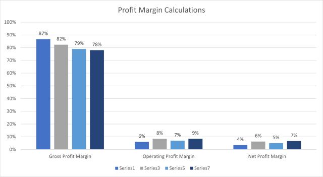 Comparison of gross profit margin, operating profit margin, and net profit margin year over year