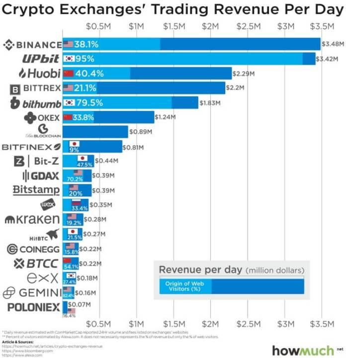 Какие биржи получают наибольшую прибыль?