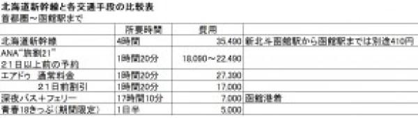 北海道新幹線 表