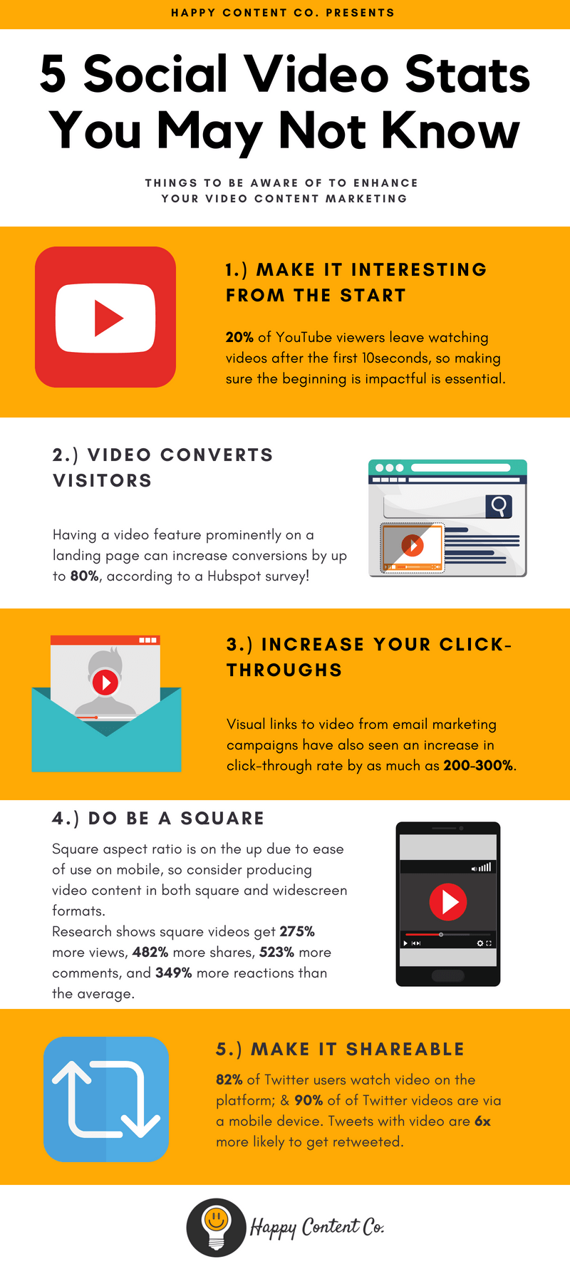 social video marketing statistics