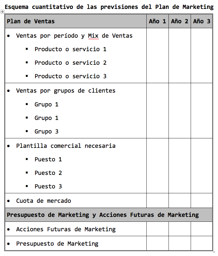 Previsiones del Plan de Marketing