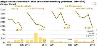 Solar Is Cheapest Electricity In History, U.S. DOE Aims To Cut Costs 60% By 2030