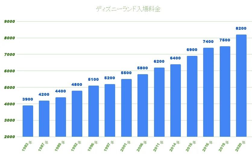 ディズニーランド入場料金の推移