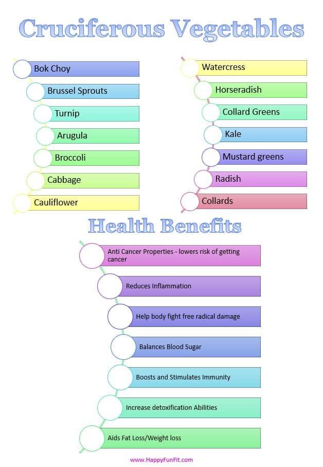 Cruciferous Vegetable List and Health Benefits
