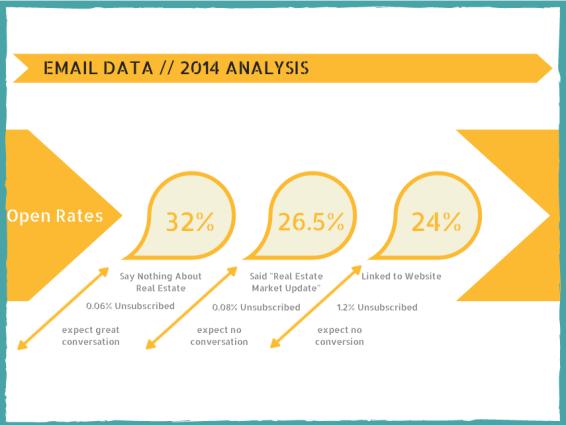 Open Rates Data