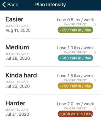 Fitbit Calorie Deficit Plan Intensity Chart- Why You Need A Fitbit