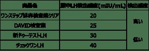 各排卵検査薬のLH検出感度の違い