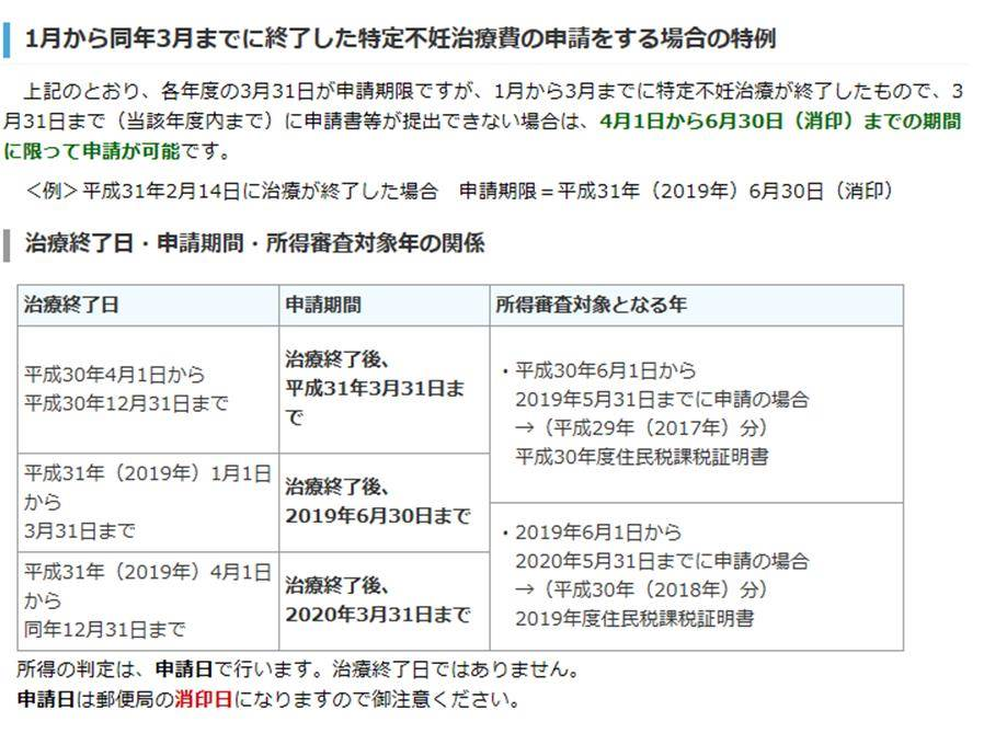 申請の特例