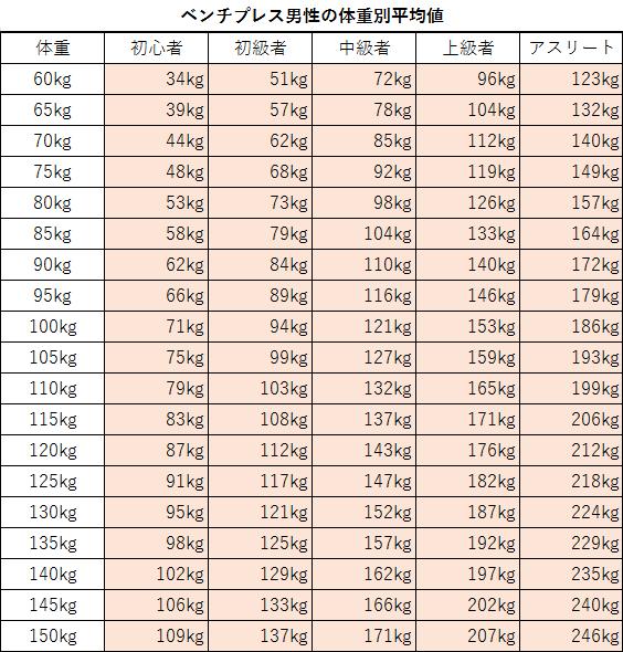ベンチプレス男性体重別平均値