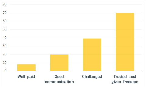 What motivates you? Results of our survey