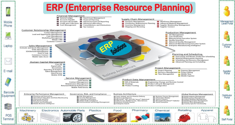 Software Developments-ERP (Enterprise Resource Planning) HappyMars