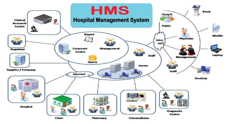 Software Developments - HMS (Hospital Management System) HappyMars