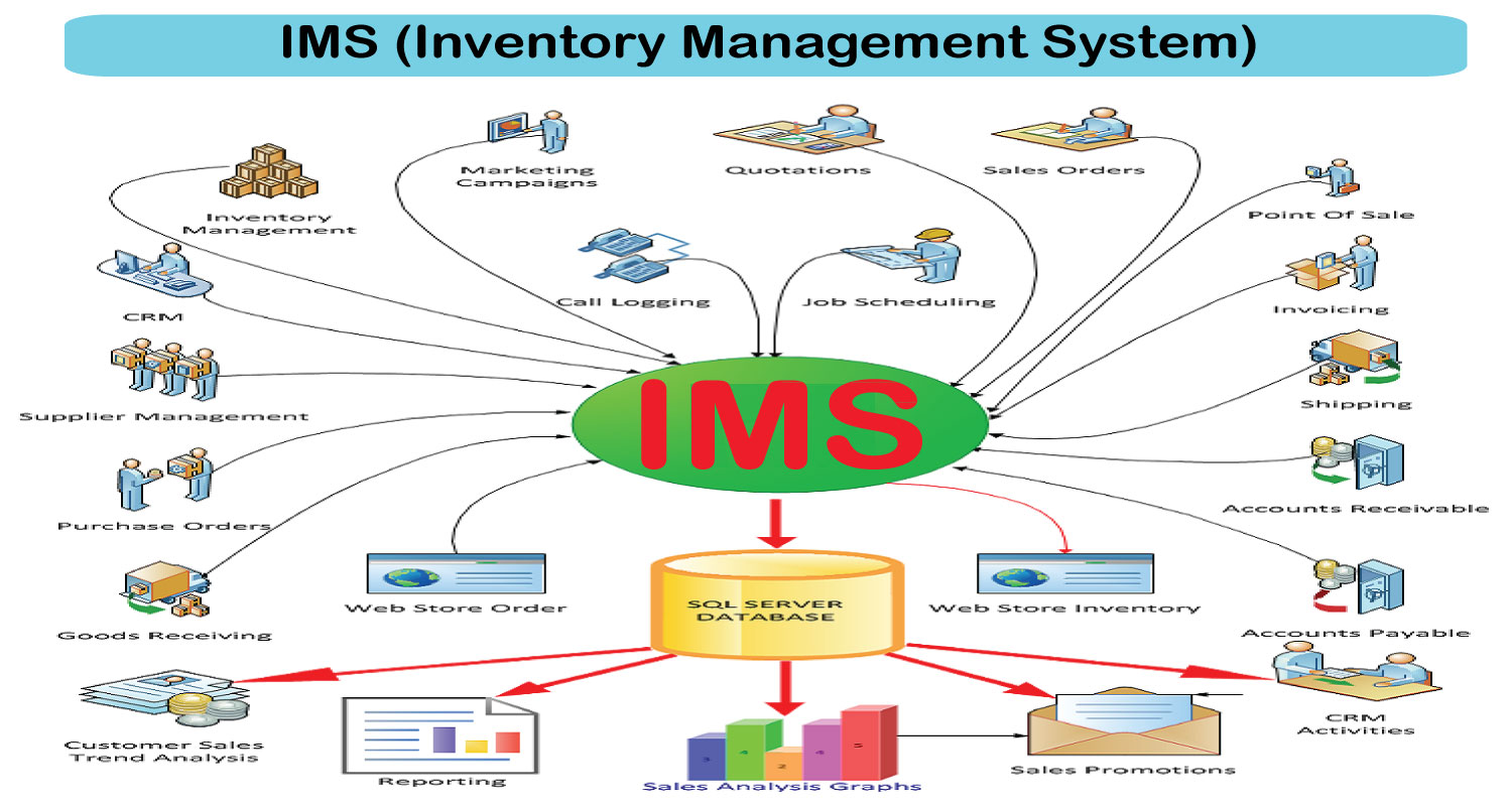 Software Developments - IMS (Inventory Management System