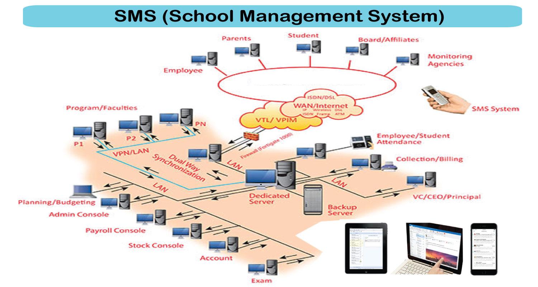 Software Developments - SMS (School Management System) HappyMars