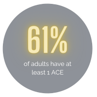 61% of American adults have experienced at least 1 ACE