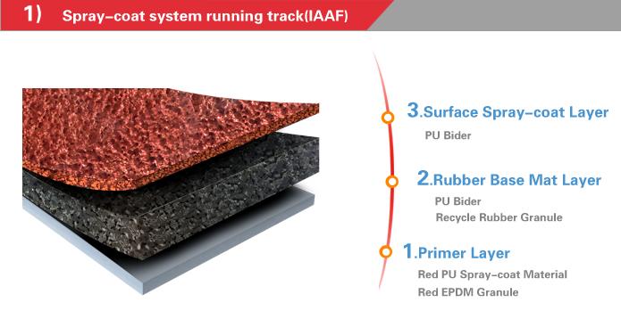 spray coat running system