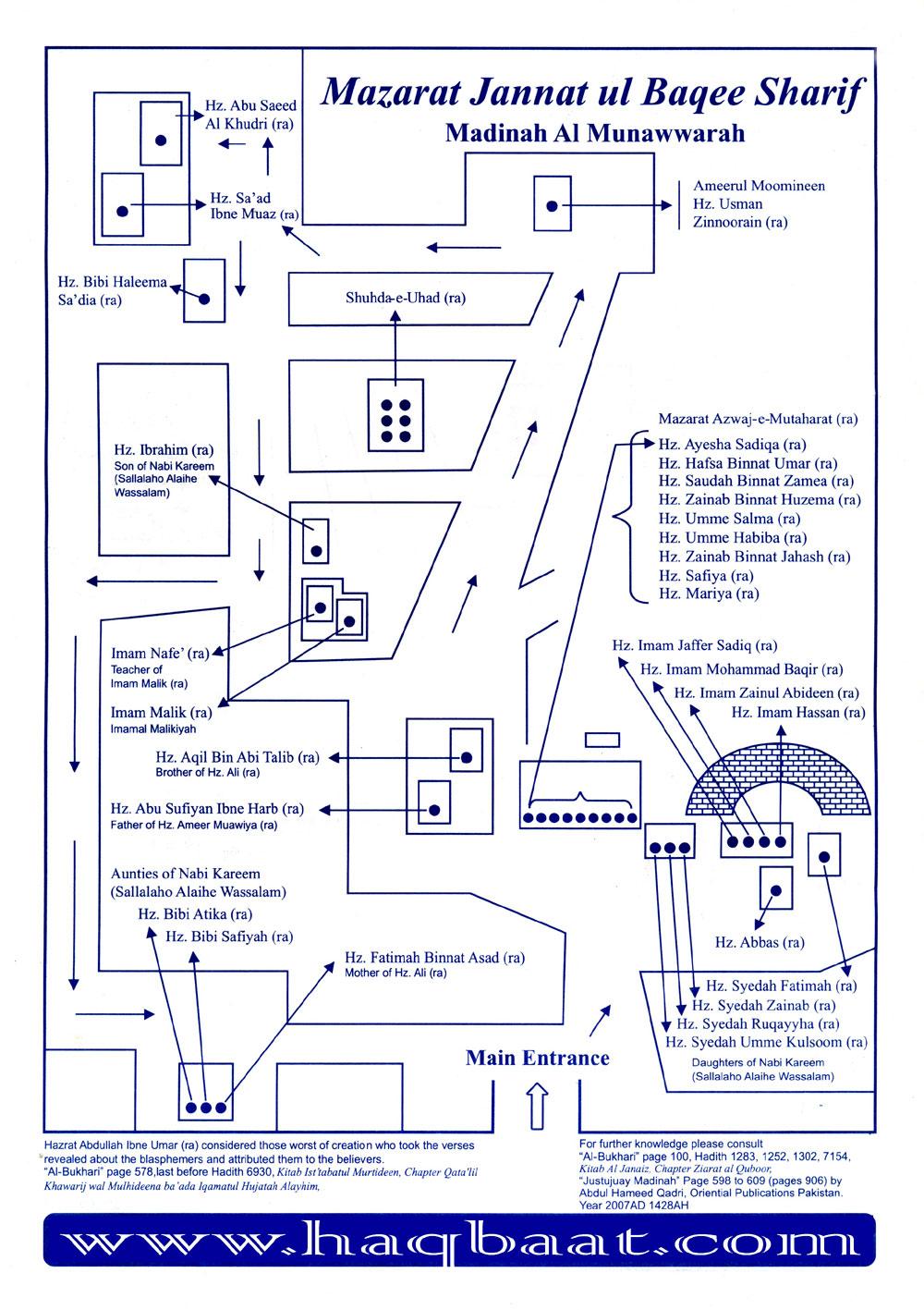Jannat Ul Baqi Map In English Al Baqi English