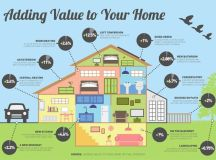 Home Improvement Projects To Add Value To Your Home ...