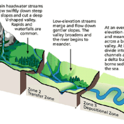How To Draw A System Diagram Potato Cell Channel Stability Processes - Restoration Of Harbison Creek: Analysis