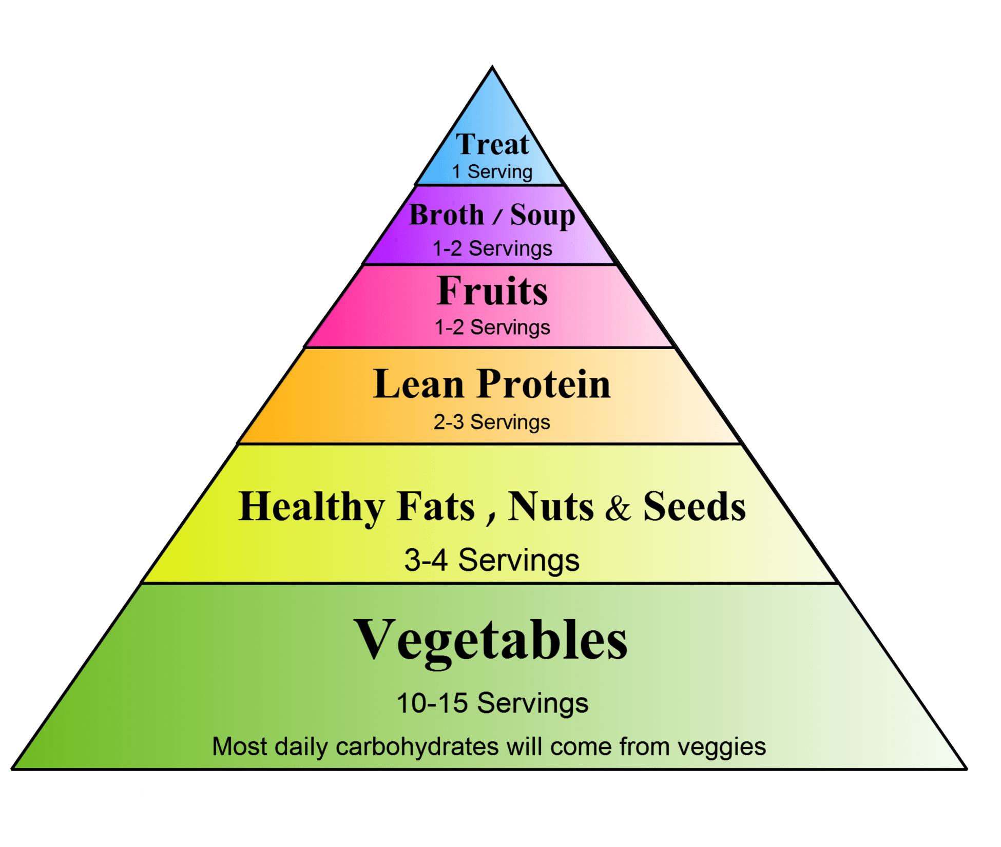 Introducing Our Optimal Health Food Pyramid
