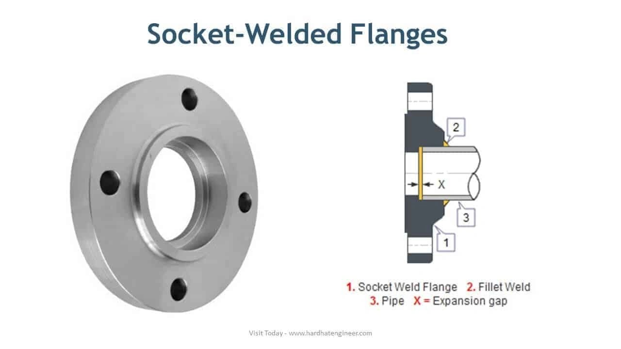 flange types and names pdf