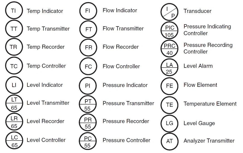 P&ID Instrument Symbols