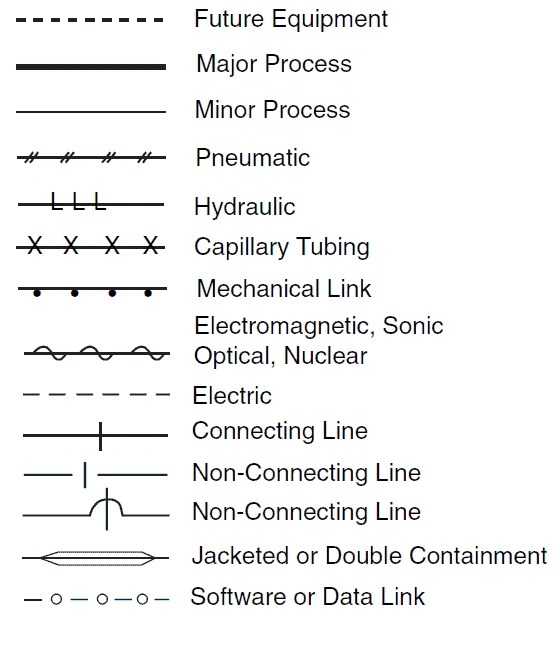Pipeline P&ID Symbols