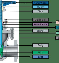 parts of a valve [ 1373 x 937 Pixel ]