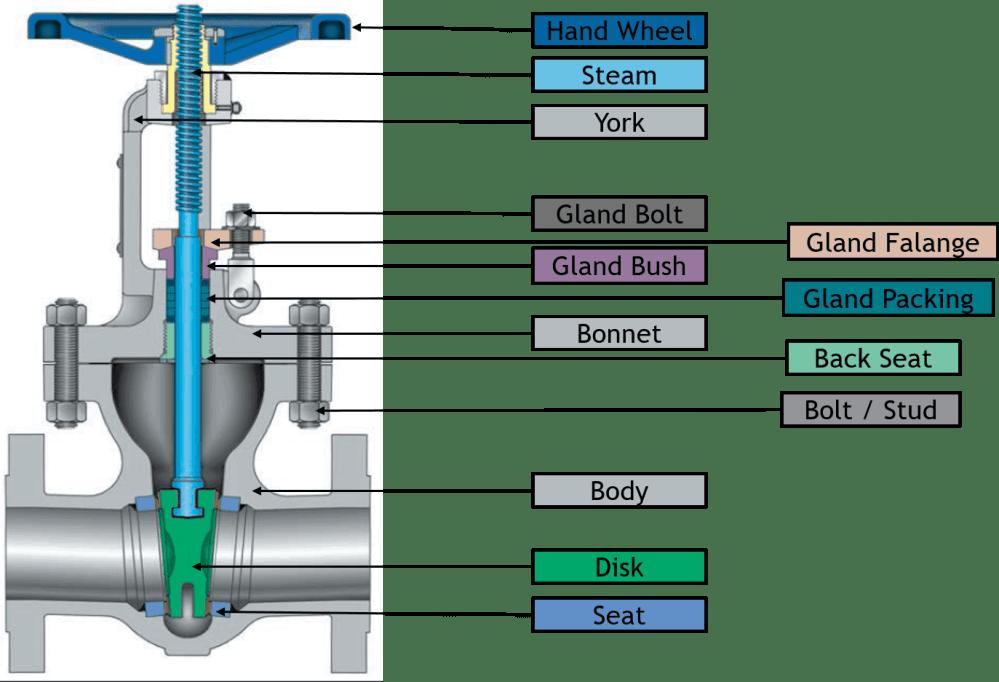 medium resolution of parts of a valve