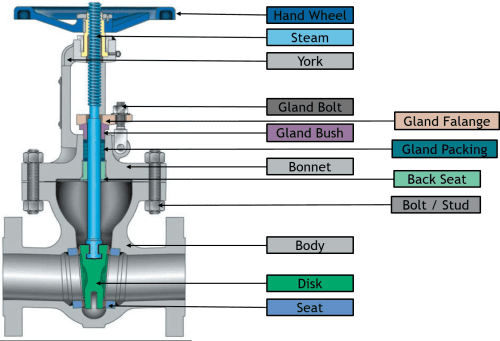 small resolution of parts of a valve