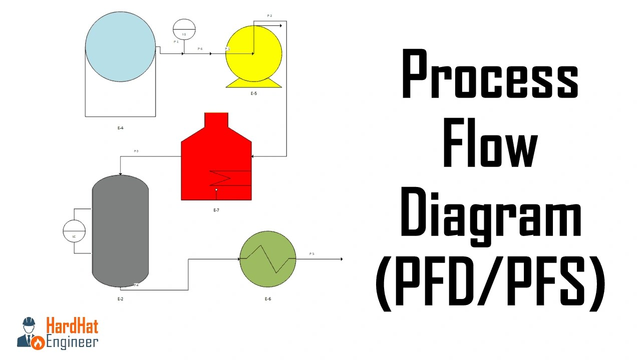 hight resolution of proces flow diagram it