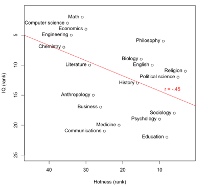 Average Iq Of Different Professions