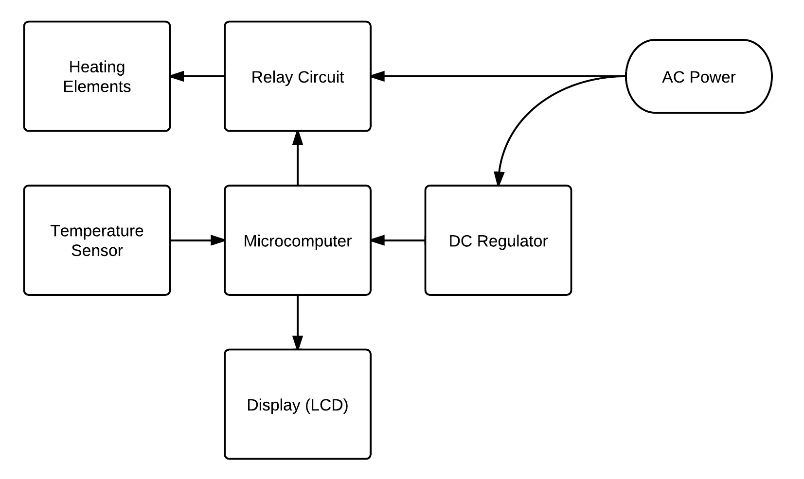 hight resolution of block diagram for the reflow oven