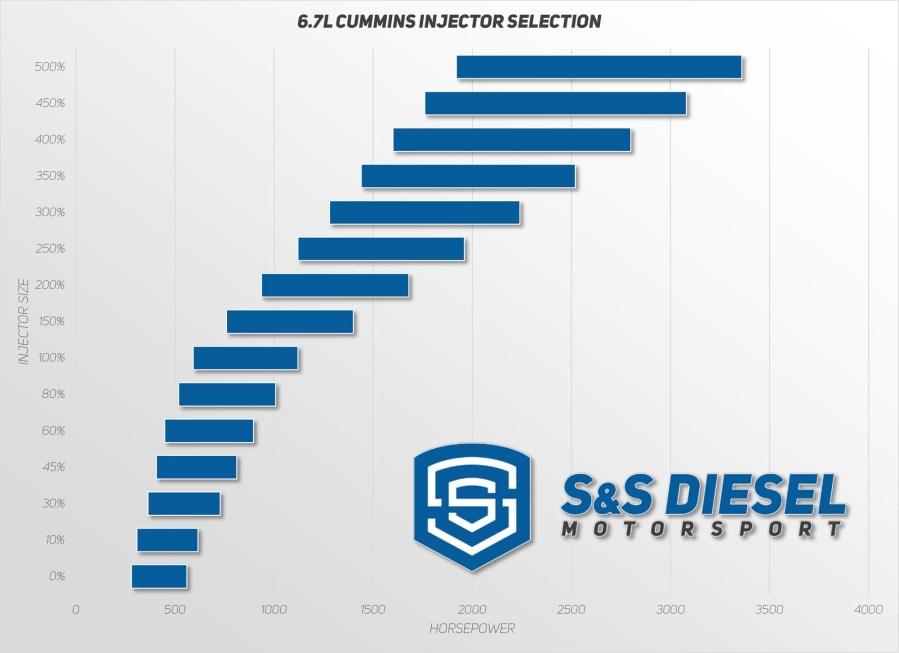 S&S 2007.5-2018 Dodge Cummins 6.7L 30% over SAC Nozzle-1554