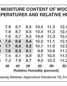 Pg waterwood emc chart bw also technical troubleshooting  relative humidity and wood hardwood rh hardwoodfloorsmag