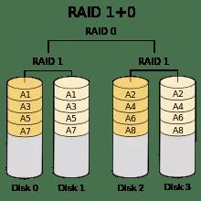 ¿Qué es un sistema RAID de discos duros y qué tipos hay? 5