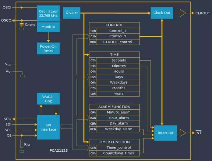 RTC diagram