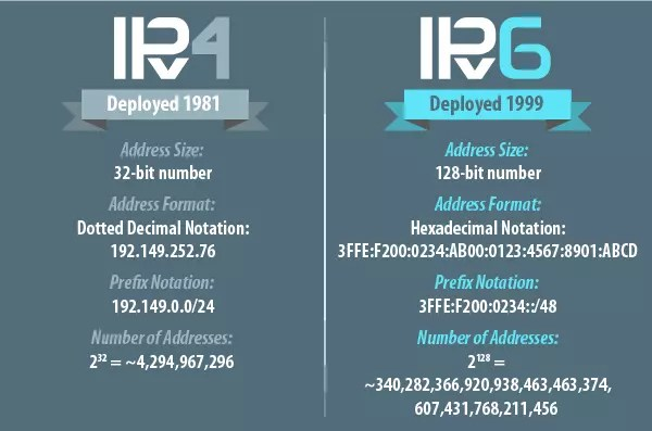 Comparación entre IPv4 e IPv6