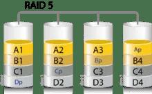 ¿Qué es un sistema RAID de discos duros y qué tipos hay? 4