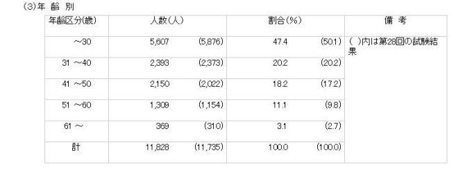社会福祉士 年齢別 受験者数
