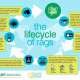 Expose the Secret Double Life of Donated Textiles this America Recycles Day