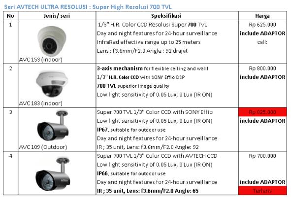 Jual Kamera CCTV TerMurah dan Daftar List Harga Paket CCTV